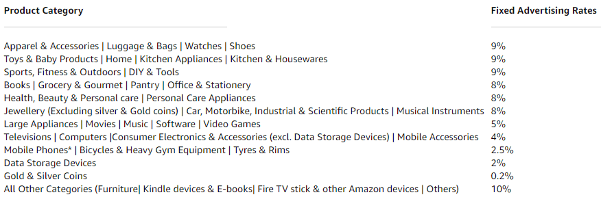 Best Education Affiliate Program Amazon Associates