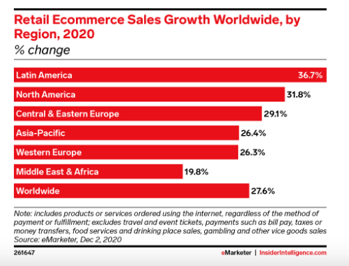 ecommerce-sales-growth-worldwide