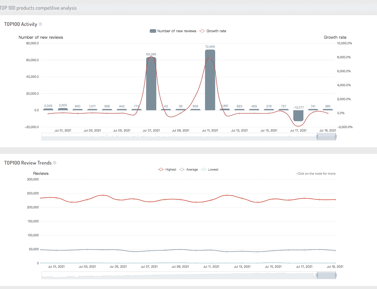 amzchart-category-competition-analysis