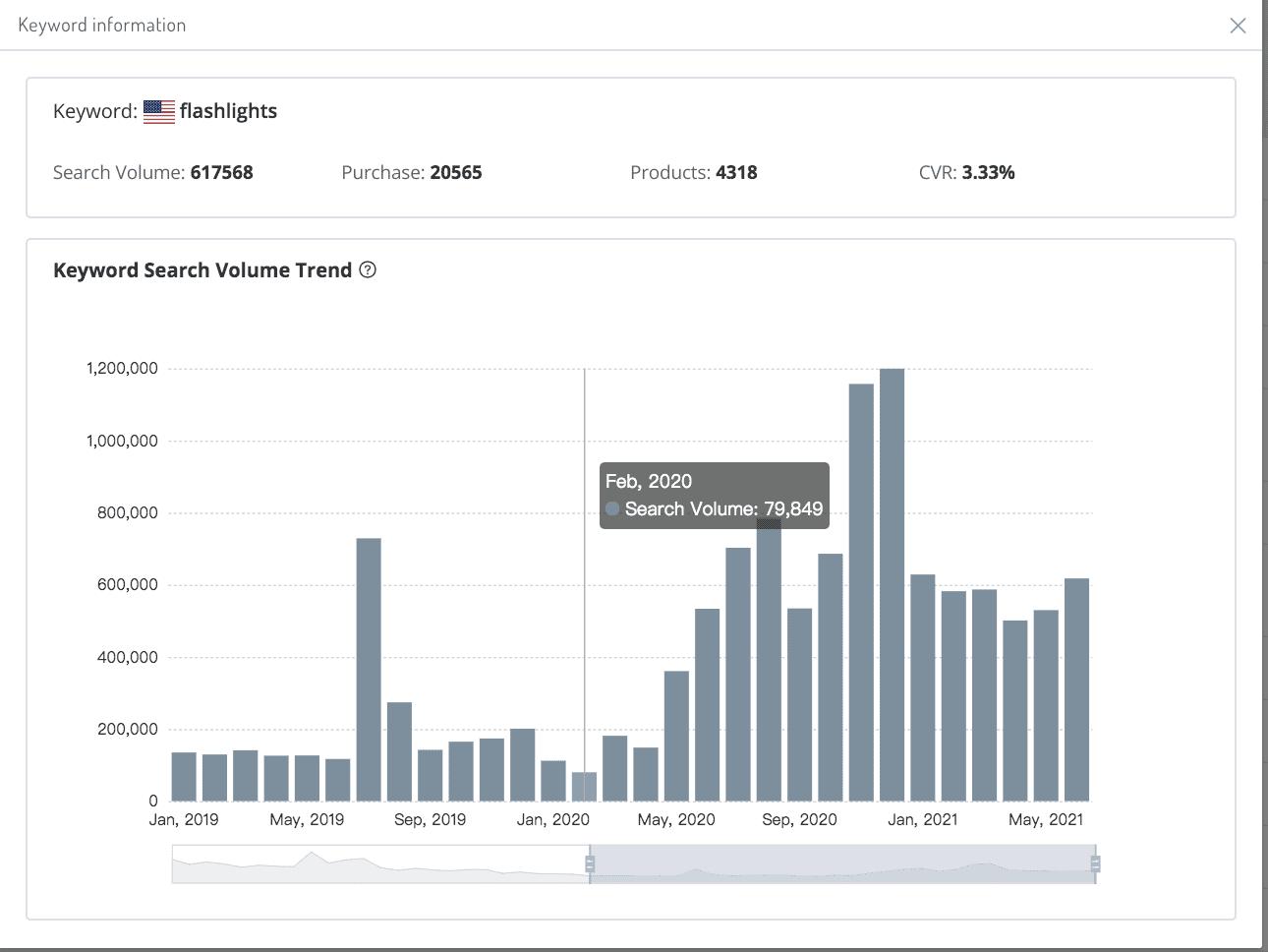 amzchart-keyword-analysis-statistics